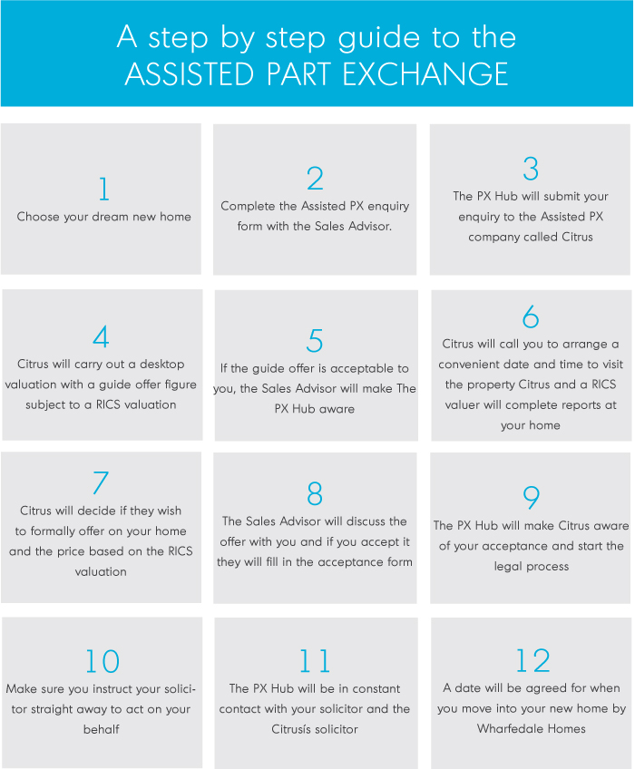 Assisted Part Exchange